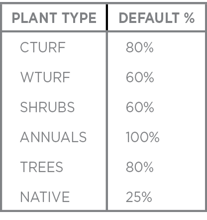 plant_type_table.png